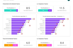 ActivTrak Software - Insights - Team Comparison