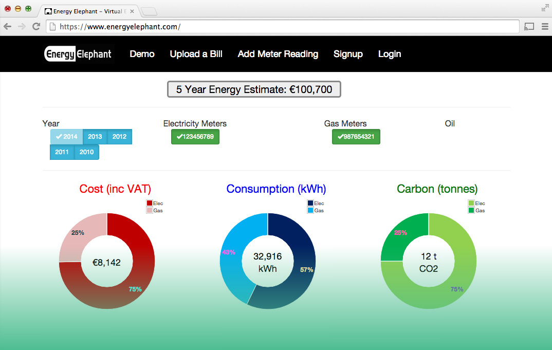 Energy Elephant five year energy estimate