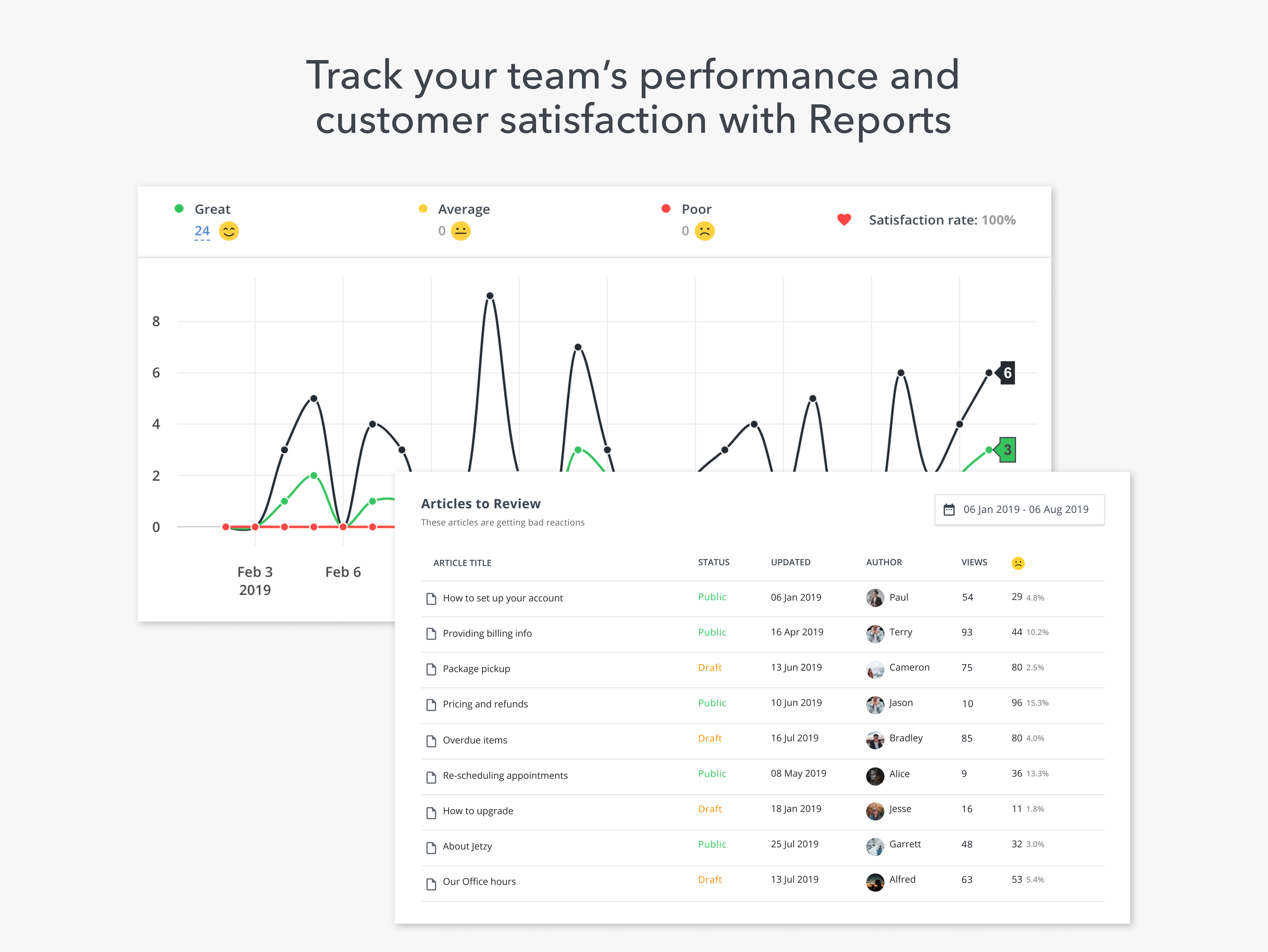 Team performance and customer satisfaction Reports