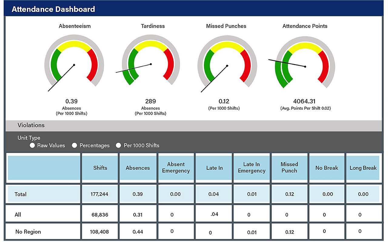 UniFocus time and attendance dashboard gives you real-time business insights to make smarter, better decisions.
