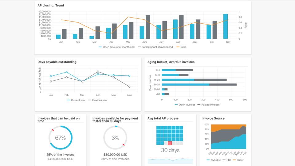 MediusFlow analytics screenshot