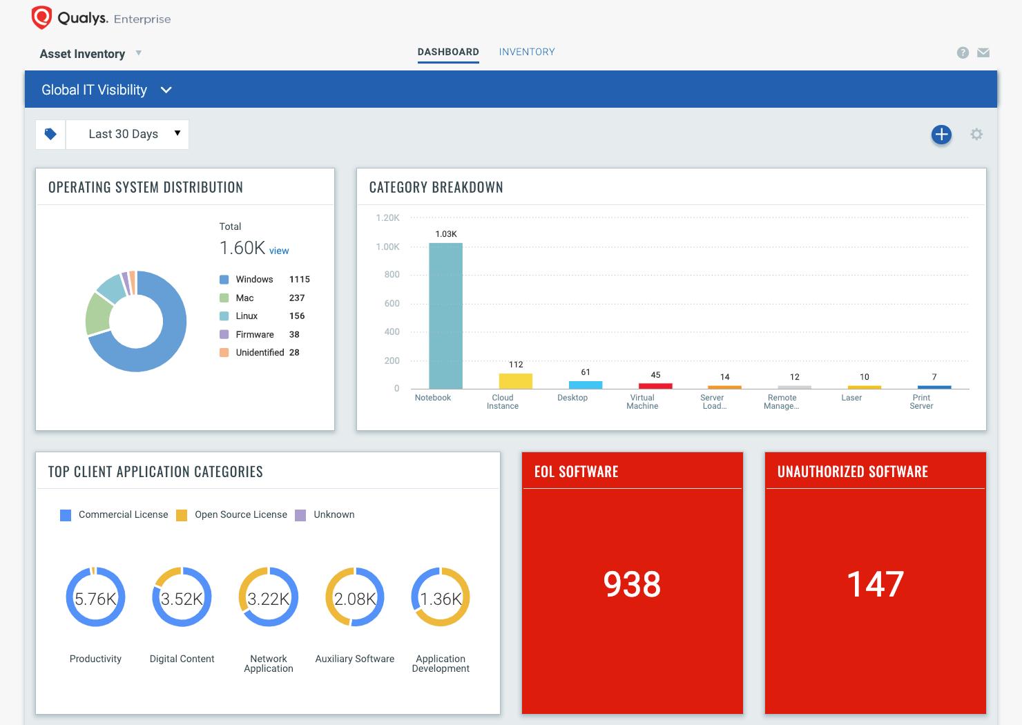 Qualys Cloud Platform dashboard