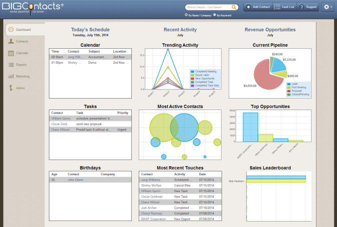 BigContacts system dashboard