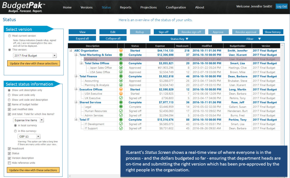 XLerant's Status Screen shows a real-time view of where everyone is in the process & the dollars budgeted so far - ensuring that department heads are on-time and submitting the right version which has been pre-approved by appropriate managers.