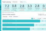 Captura de pantalla de Sapience Vue: Sapience Vue team activity tracking