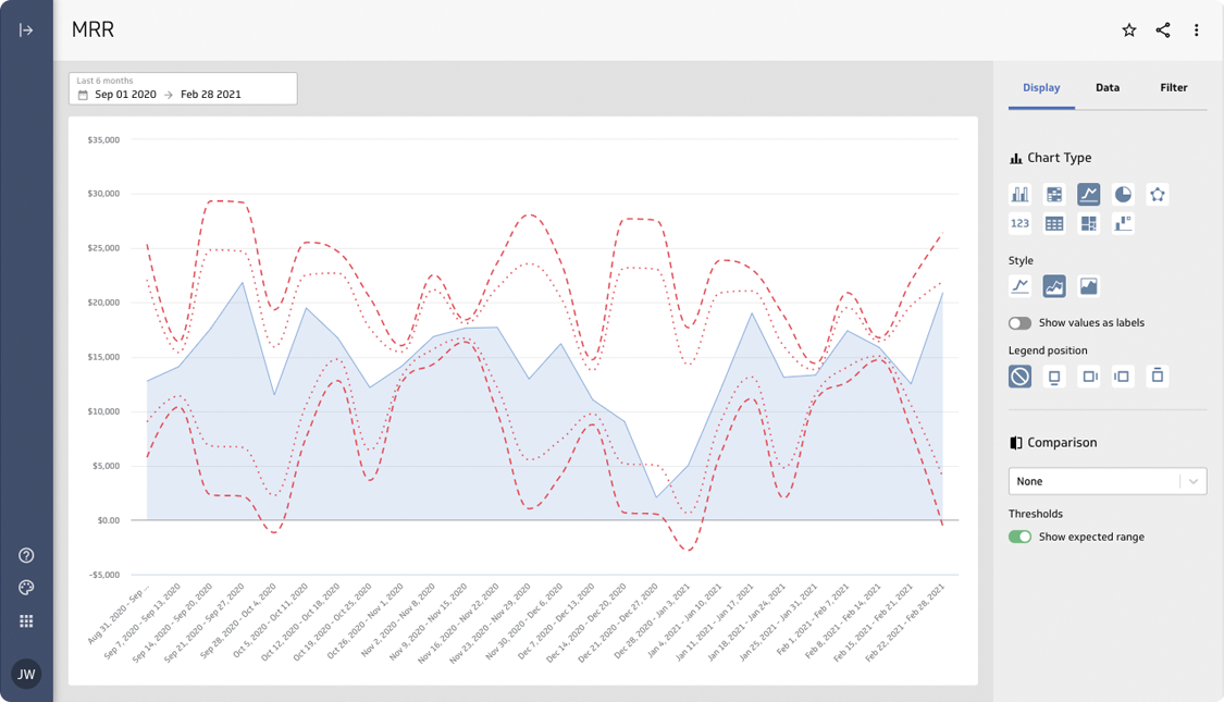 Explore your metrics using different chart types, time ranges, and segments