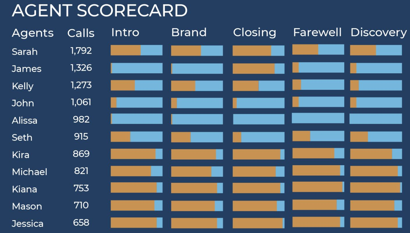 Enterprise Accelerator track agents' performance