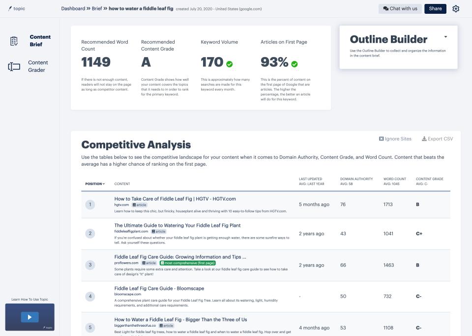 Topic screenshot: Topic dashboard