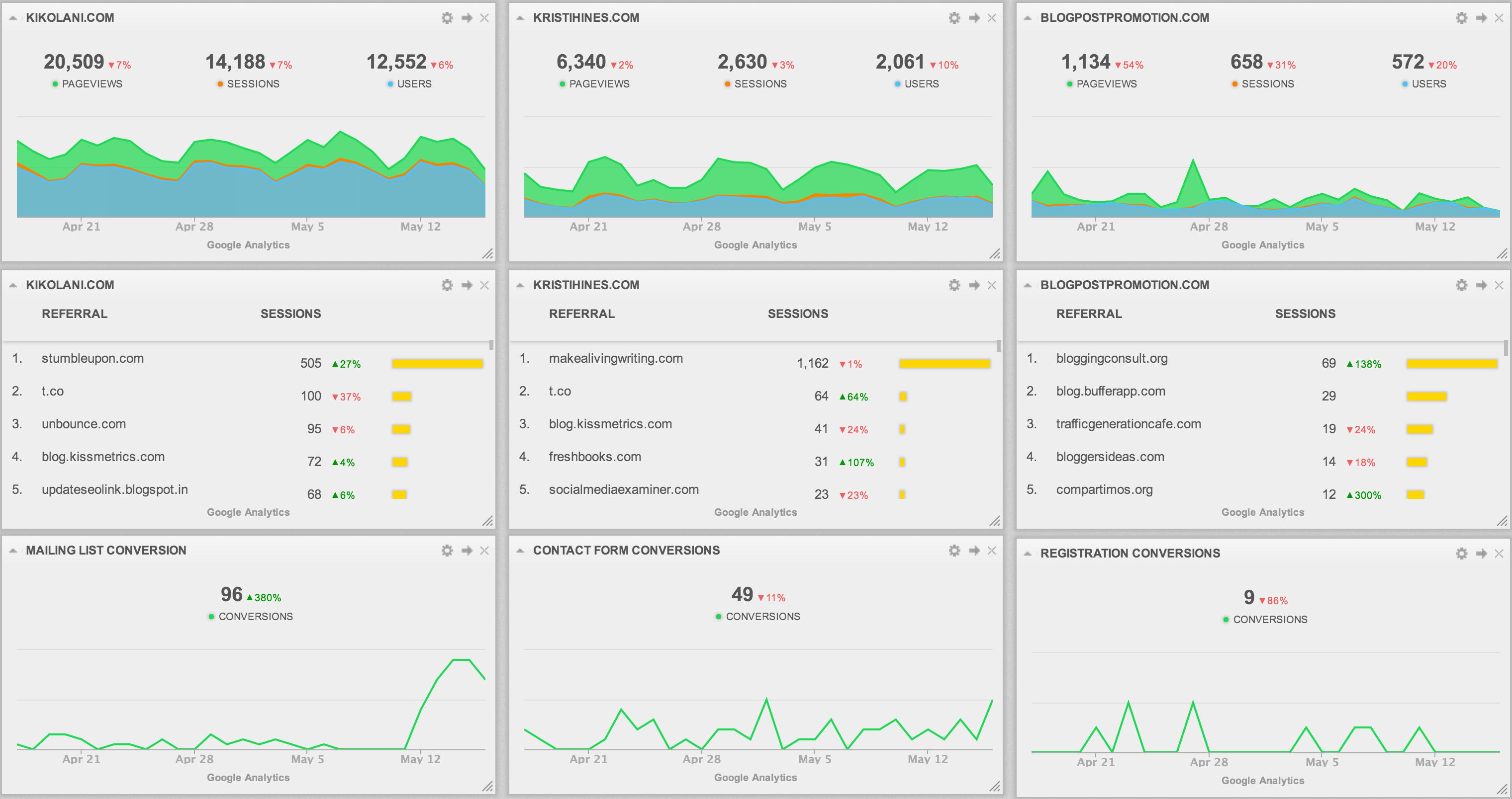 Combined analytics dashboard