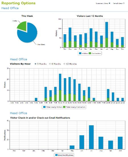 Awesome detailed reports and report dashboards