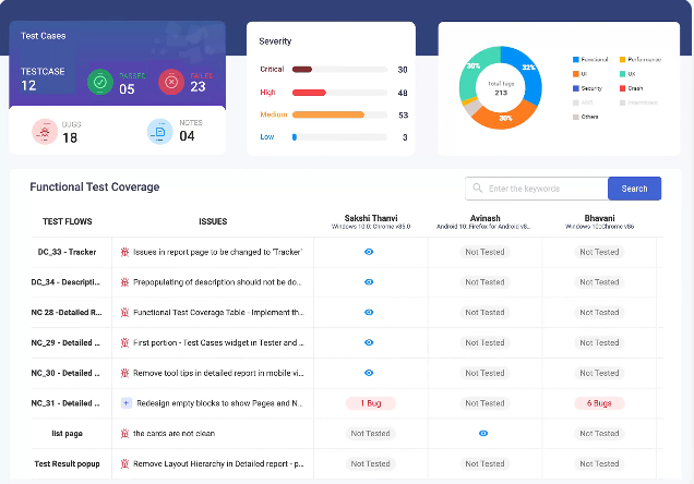 Your personalized dashboard to track and keep overview of device coverage, test coverage and even tester level coverage.