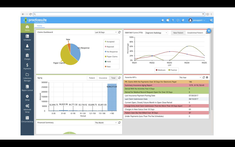 Interactive performance dashboard