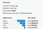 Monitask Screenshot: View an employee's timeline to see how much time was spent on different projects, the employee's activity level, as well as the applications that were running and the websites visited
