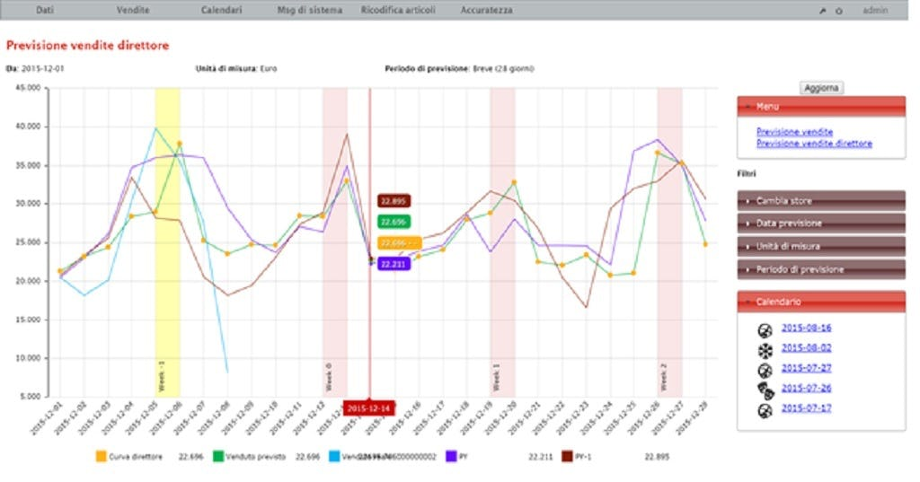Before! Predictive Analytics Software - Inventory Shortage Levels