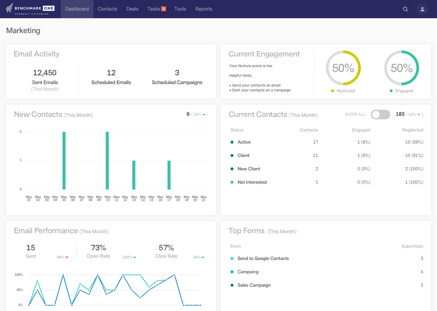 BenchmarkONE screenshot: Watch cold leads become engaged prospects and new sales opportunities on the marketing dashboard.
