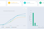 CallHub screenshot: Insights into your campaigns using CallHub Analytics dashboard. Find out your Call reach, frequency and more.