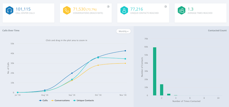 Insights into your campaigns using CallHub Analytics dashboard. Find out your Call reach, frequency and more.