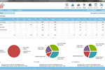 Innkey PMS screenshot: Occupancy performance pie-charts provided by the software