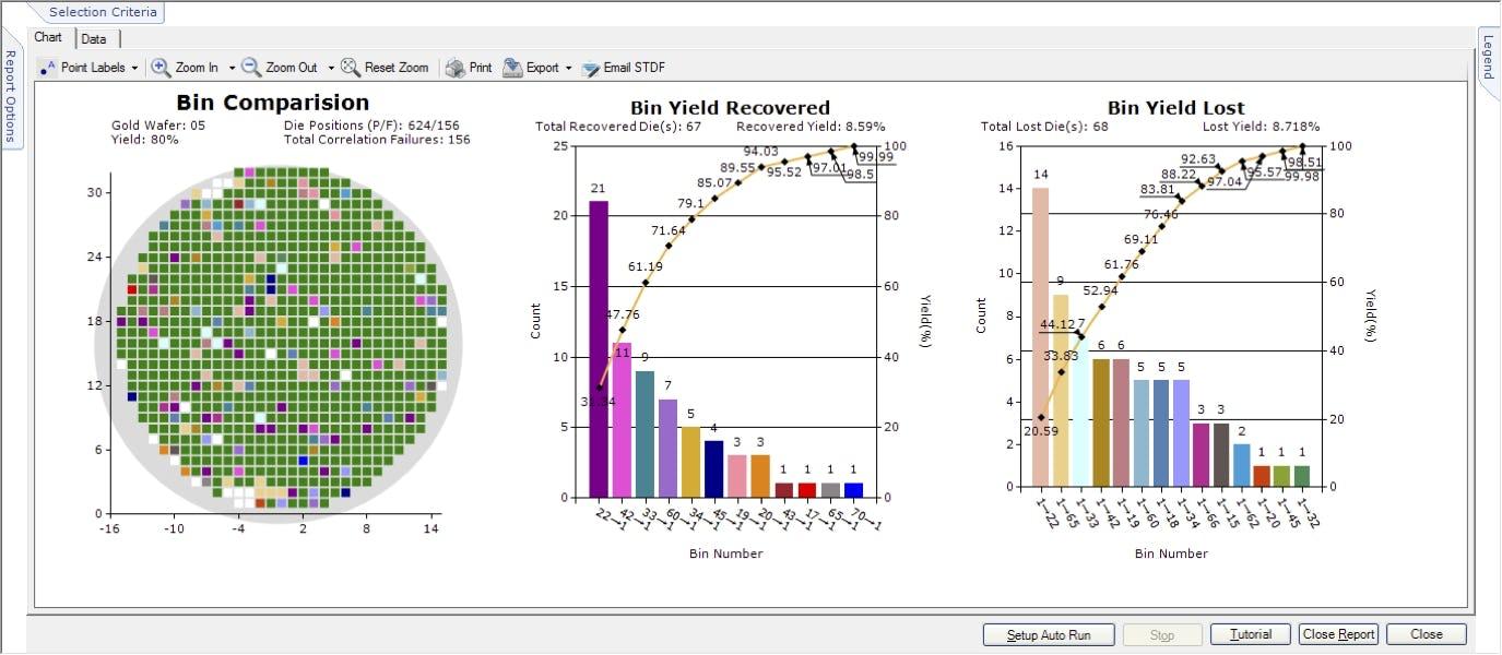yieldWerx Software - Charts