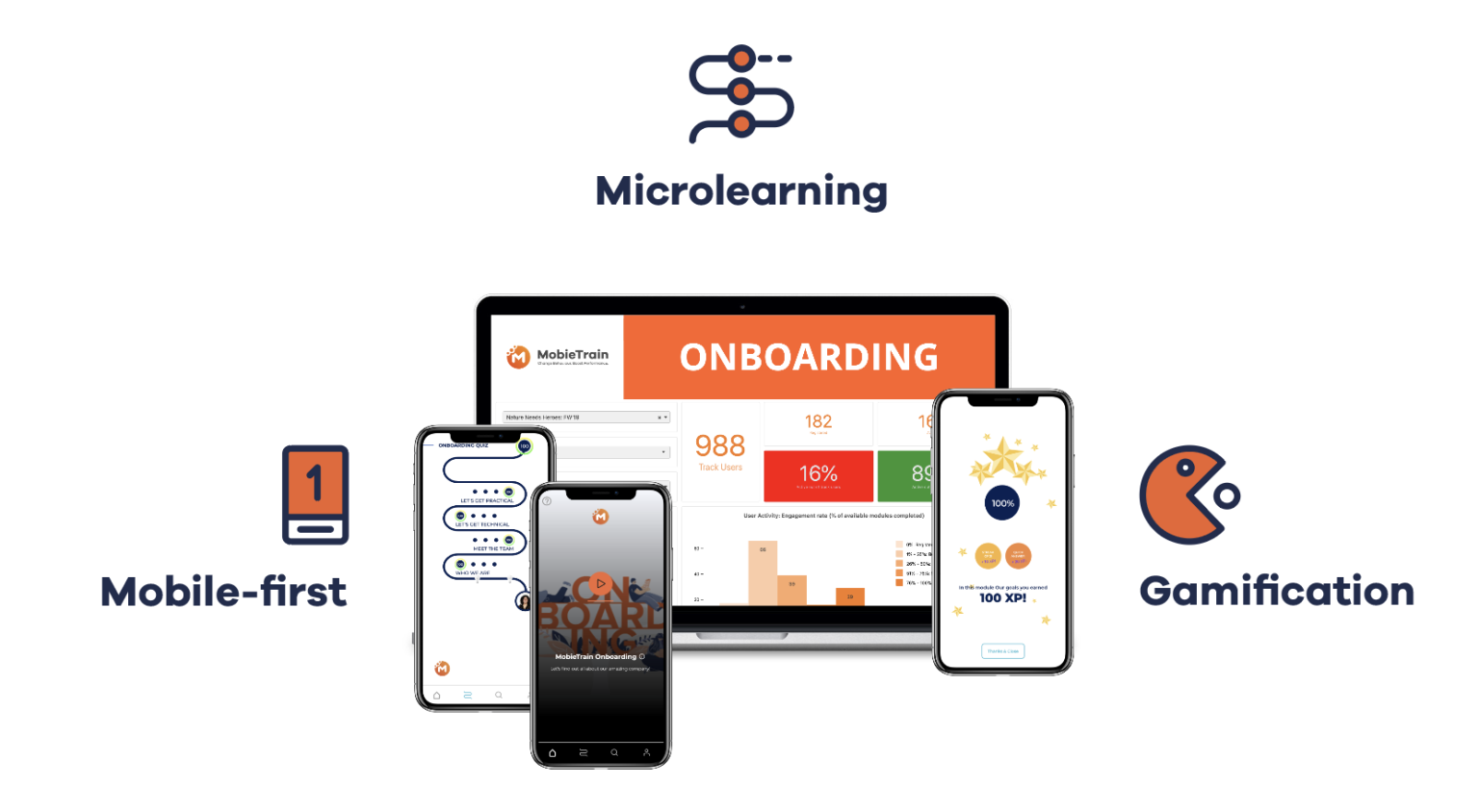 Mobile-first, Microlearning, gamification app