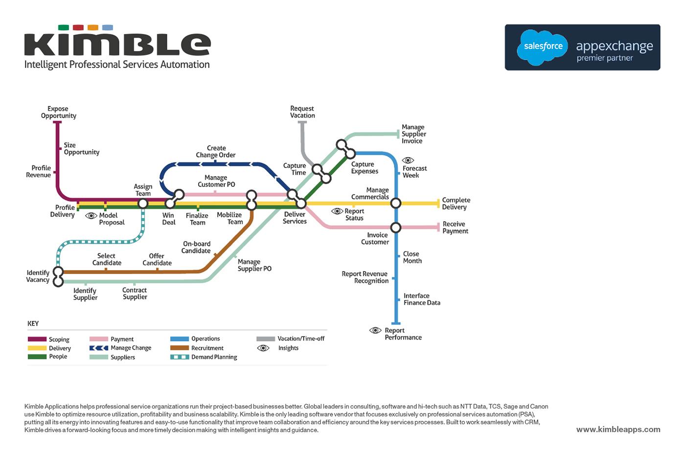 Kimble Software - 13