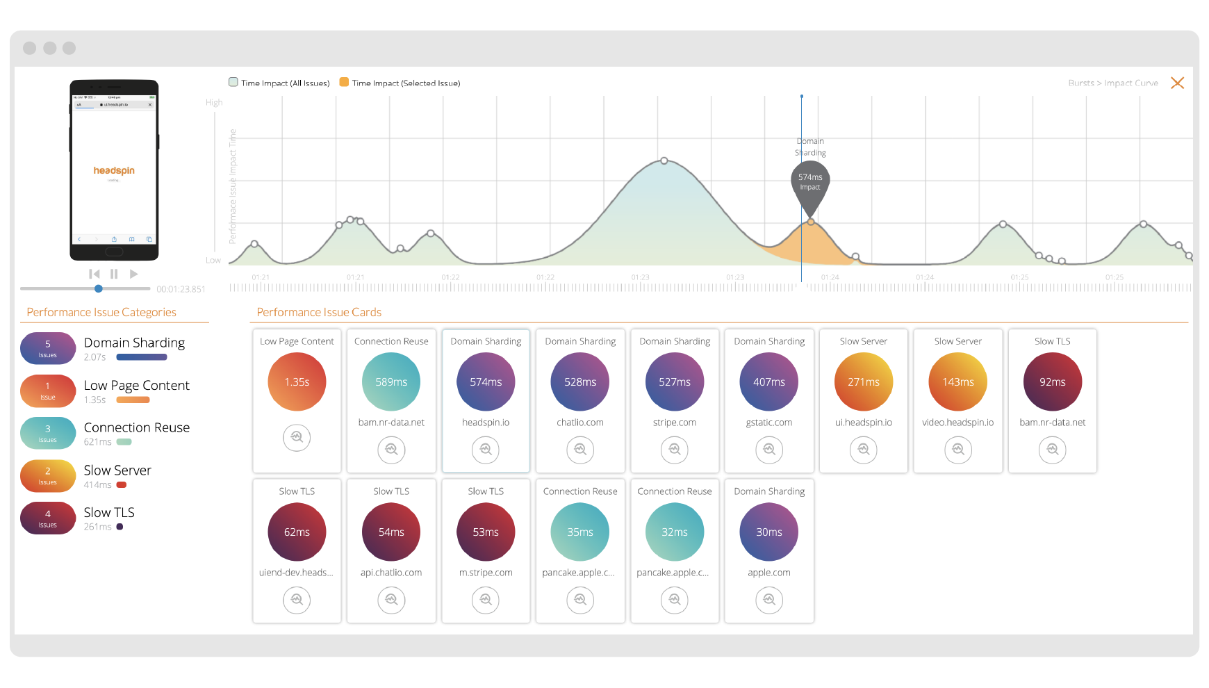 Machine Learning Insights:  Get complete visibility with ML-based insights and recommendations, and continuously monitor and analyze the KPIs that matter to you, from load times and page content to blank and frozen screens.