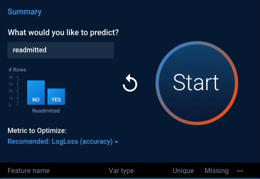 DataRobot initiating predictions process