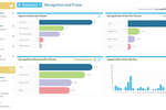 Motivosity screenshot: See the many dashboards, analytics and reports we create for you that you can schedule to send to who needs to see them.