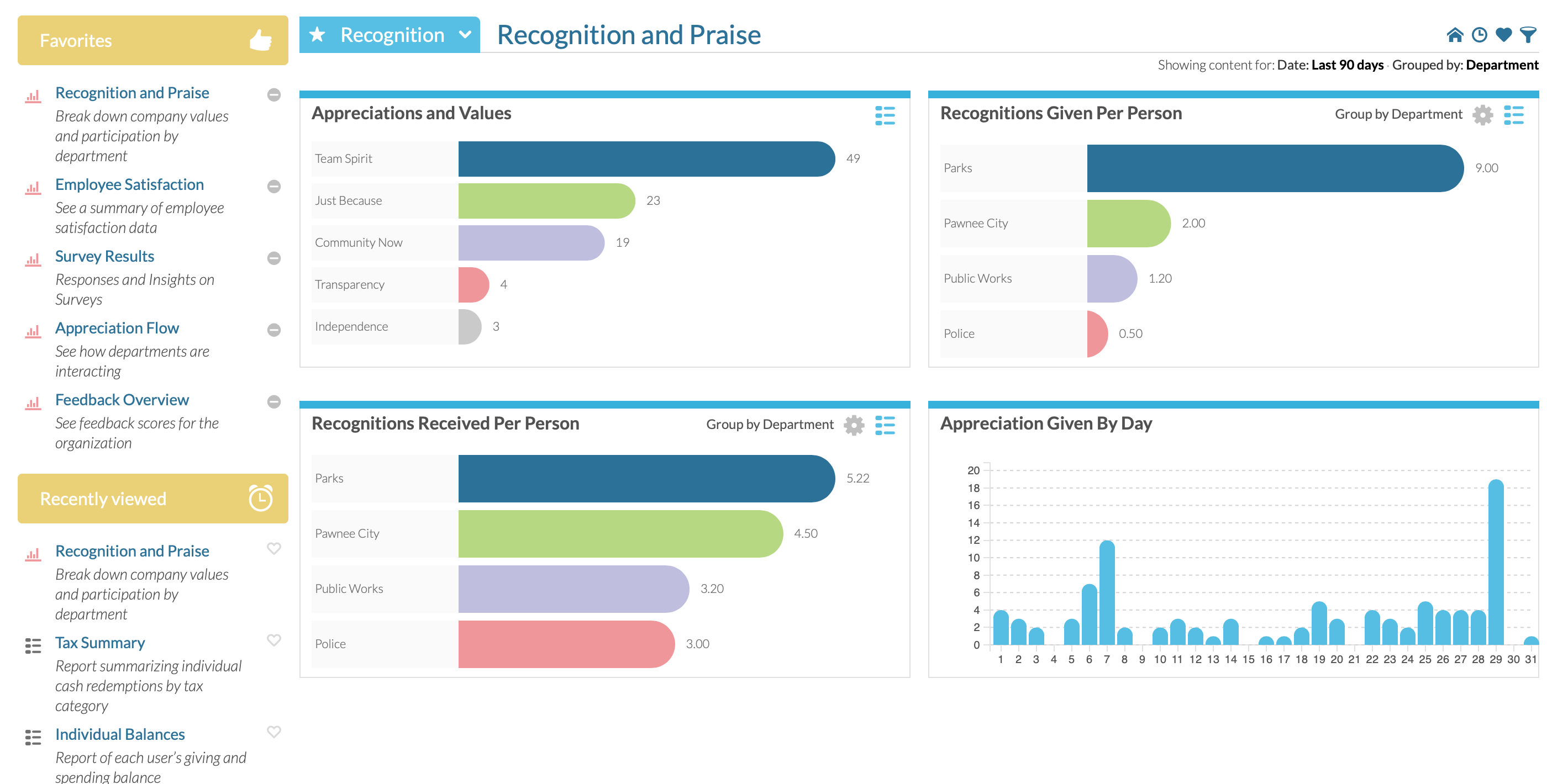 See the many dashboards, analytics and reports we create for you that you can schedule to send to who needs to see them.