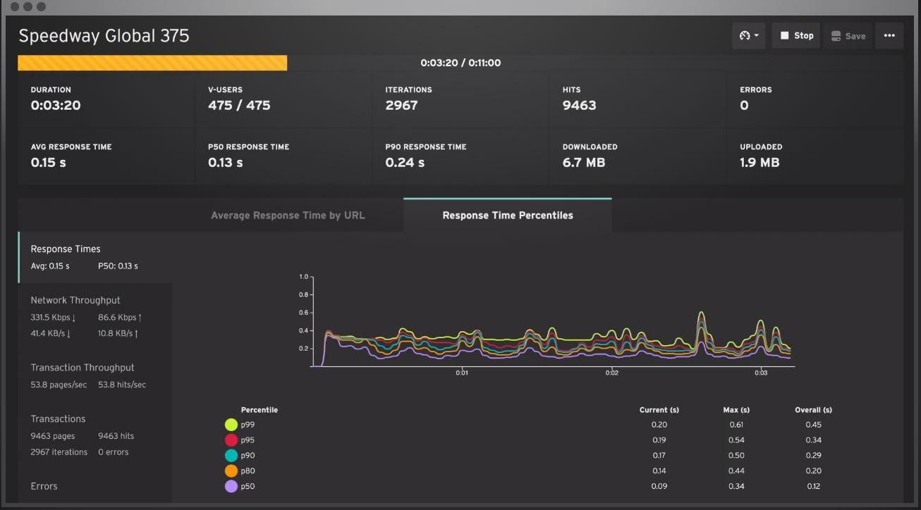 Loadster Software - Loadster response time percentile