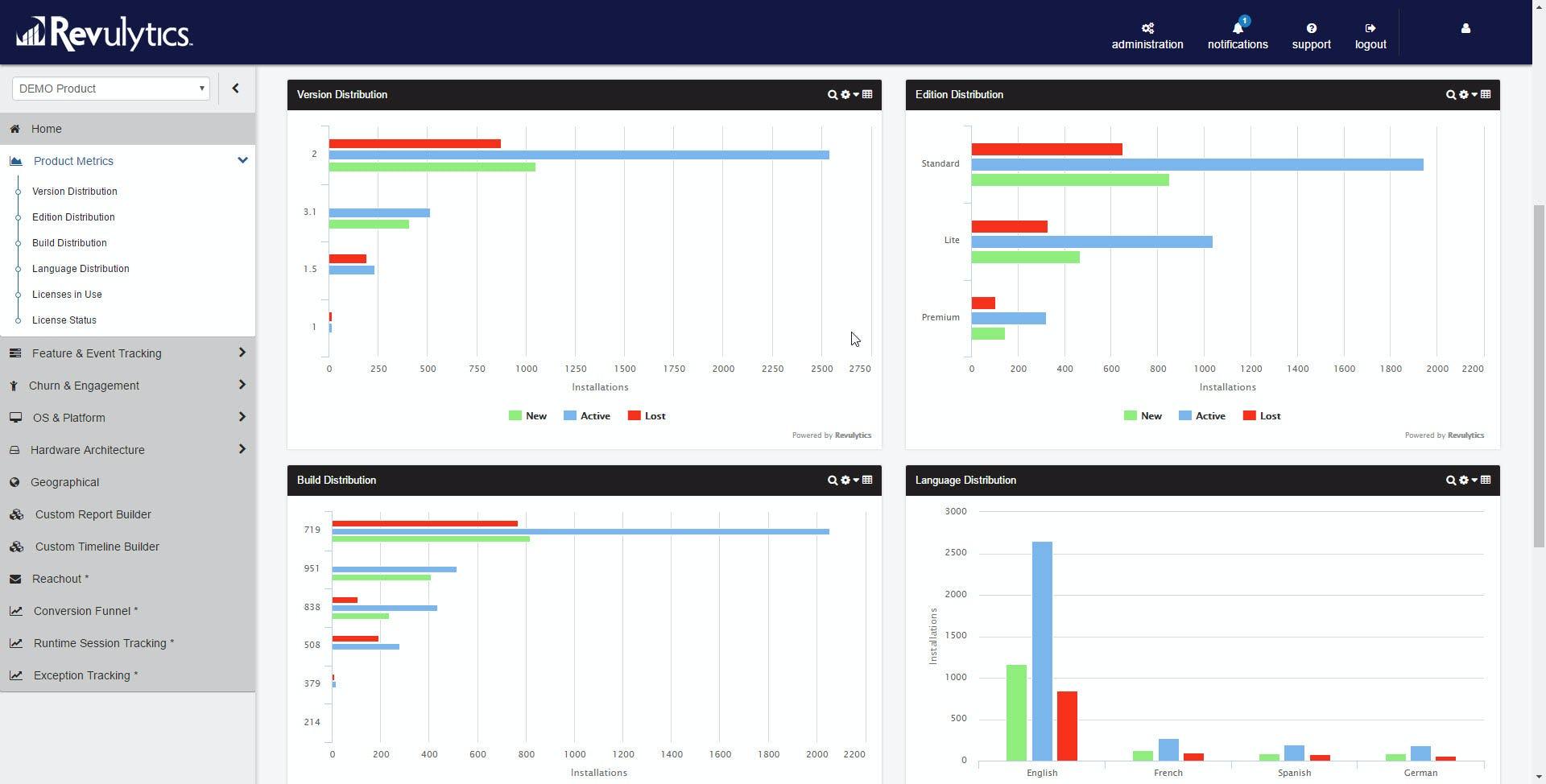 Usage Intelligence Software - Product metrics