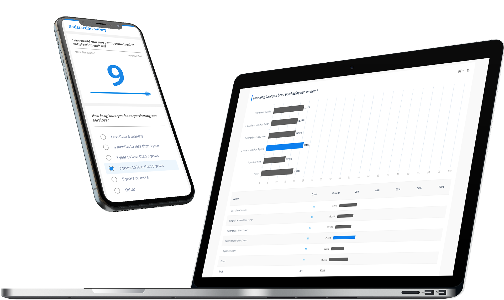 QuestionPro Mobile Surveys and Report Analytics