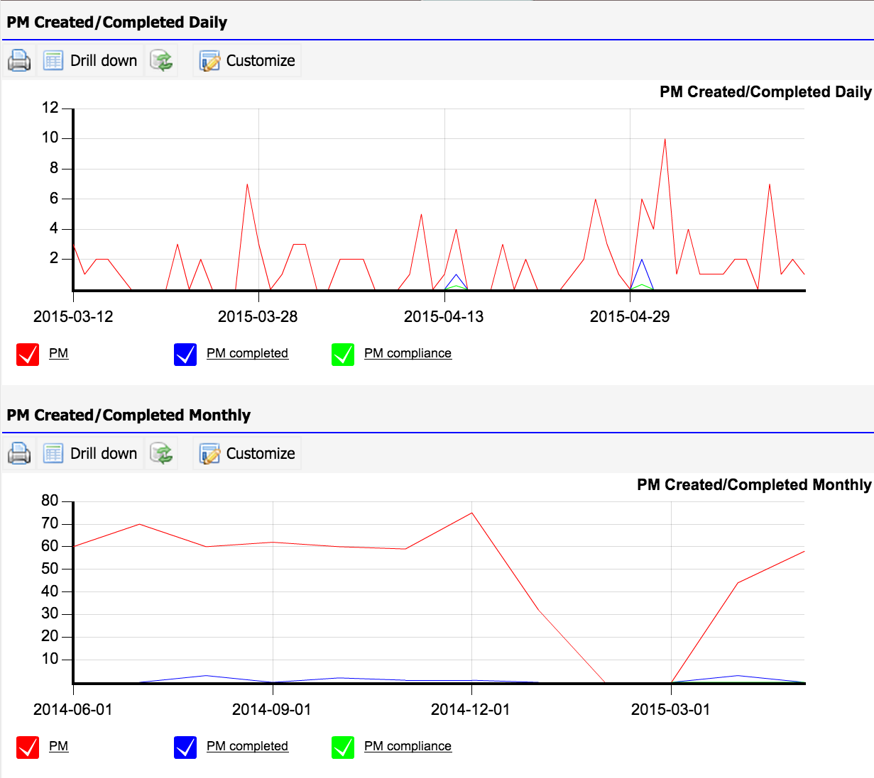 PM/KPI Dashboard
