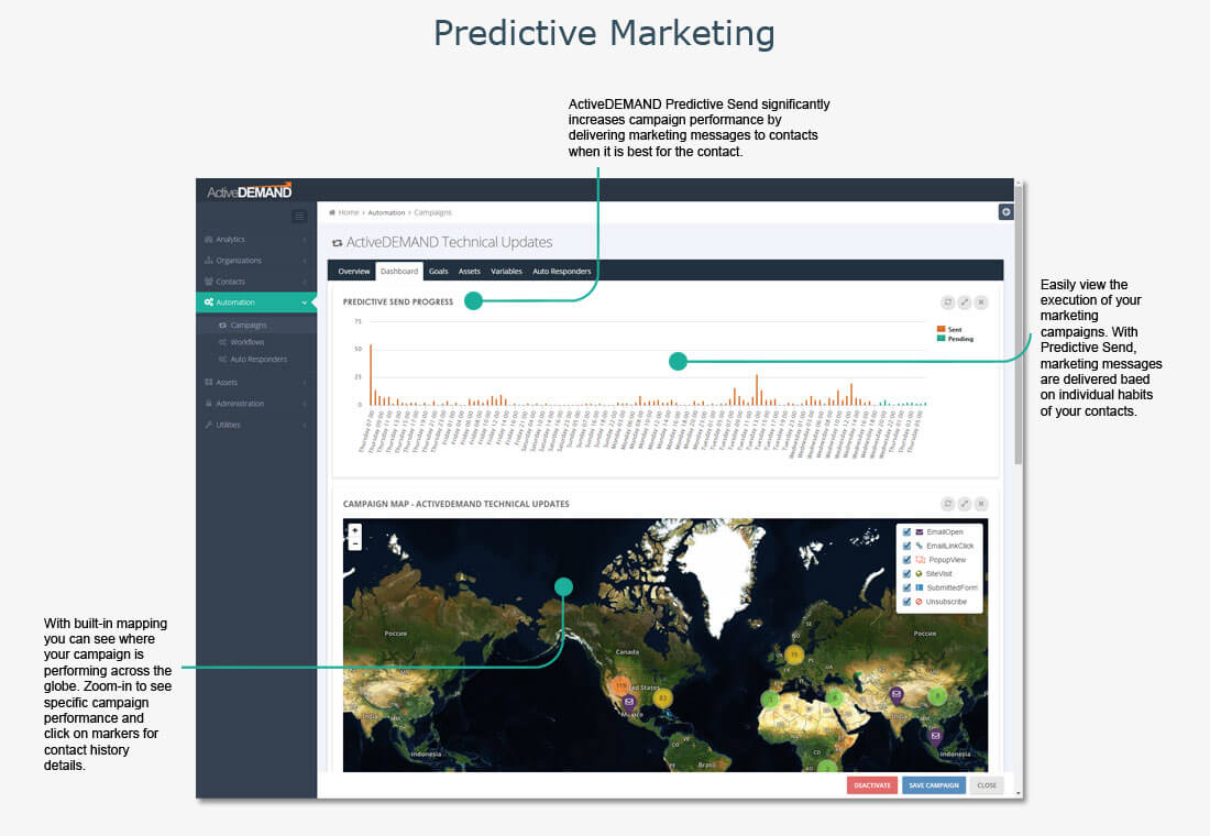 ActiveDEMAND Software - Predictive Marketing Capabilities