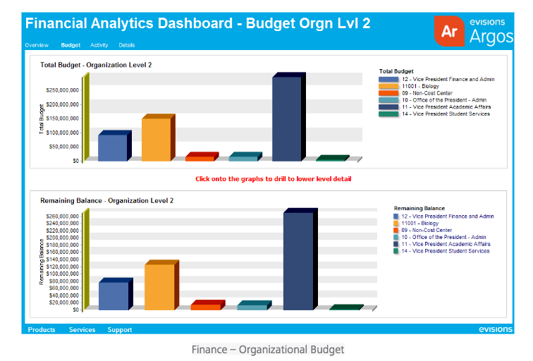 An illustration of the software's interactive charting and a financial analytics dashboard showing organizational budgeting