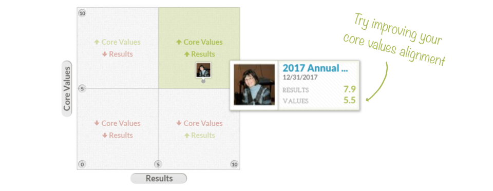 Threads Culture Software - Performance Reviews
