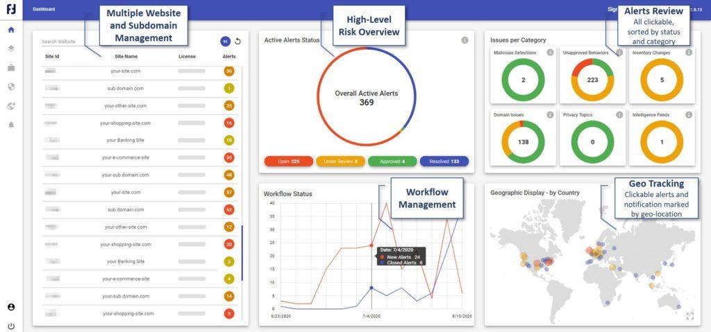 Reflectiz' Multiple Website Dashboard - high level overview