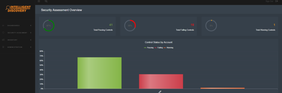 The security dashboard provides users with information of passed and failed security assessments