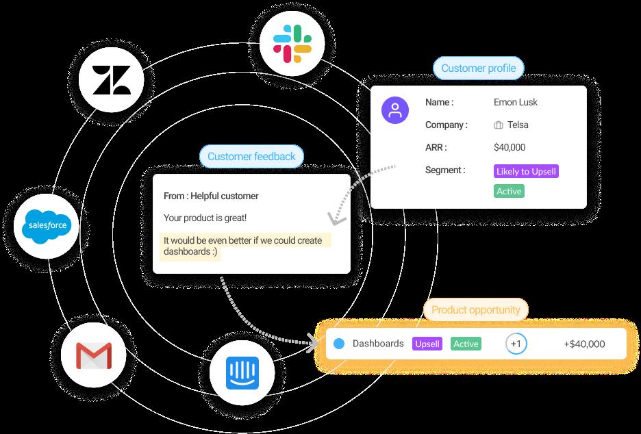 Harvestr Software - Customer Insights Hub