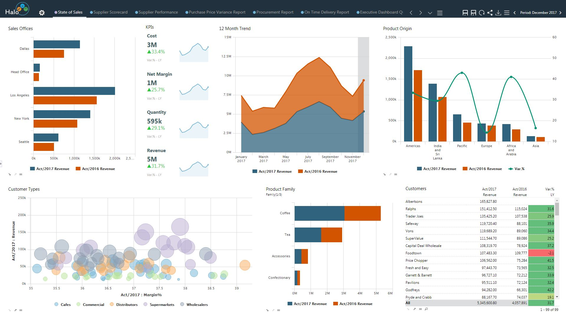 Sales monitoring dashboard