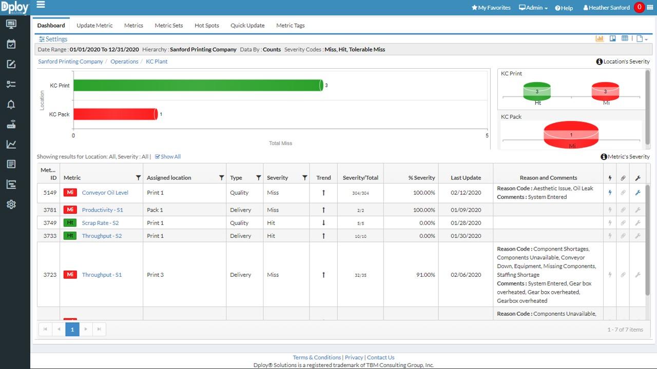 KPI management