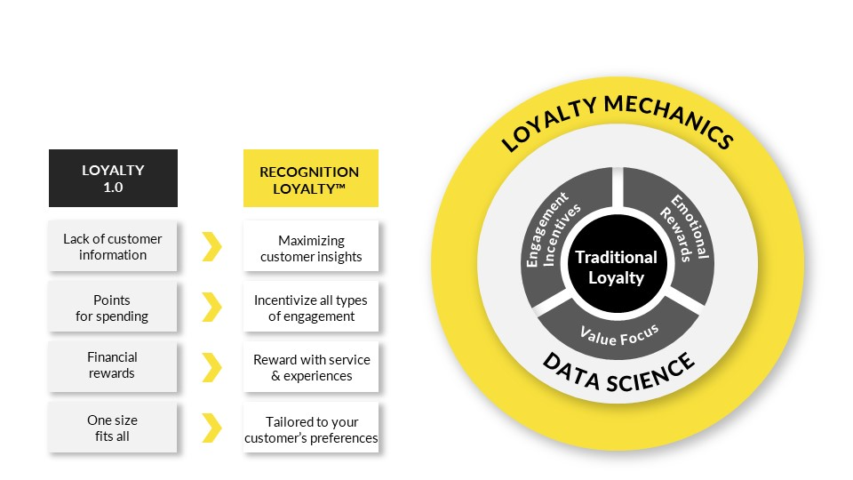 Recognition Loyalty™ is a concept for new customer engagement programs that fit the attention span and thirst for experiences of the 21st-century customer. It enhances the traditional concept by adding new layers, to change customer behaviour.
