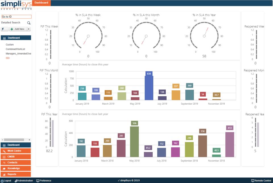 Simplisys Service Desk Software - SDI Metrics