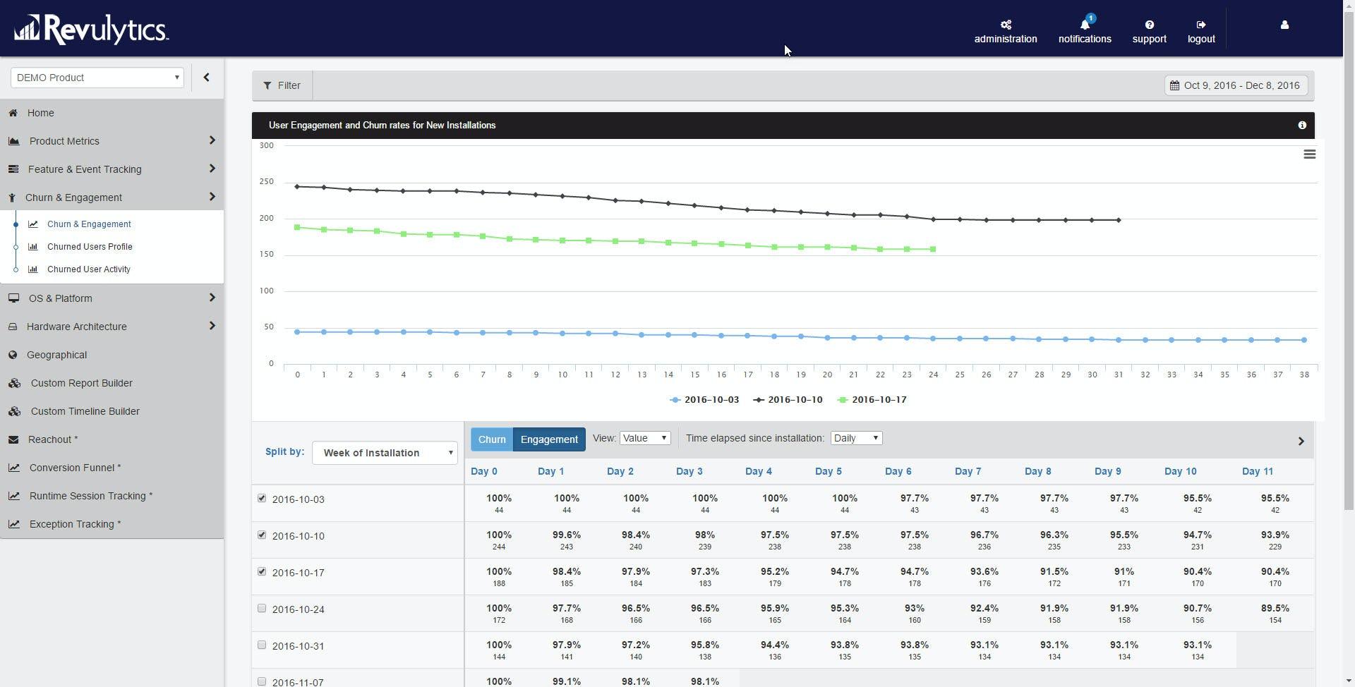 Usage Intelligence Software - User engagement and churn