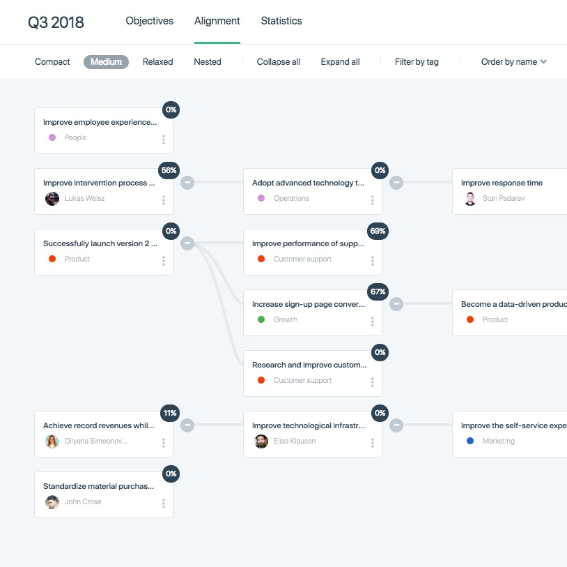 Gtmhub employee alignment