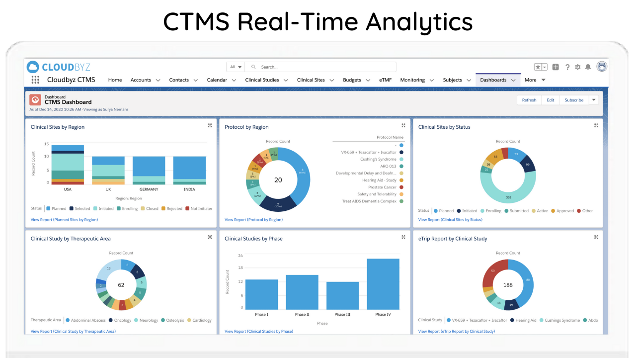 CTMS Real - Time Analytics