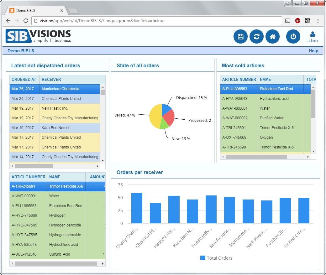 VisionX Software - Reporting dashboard