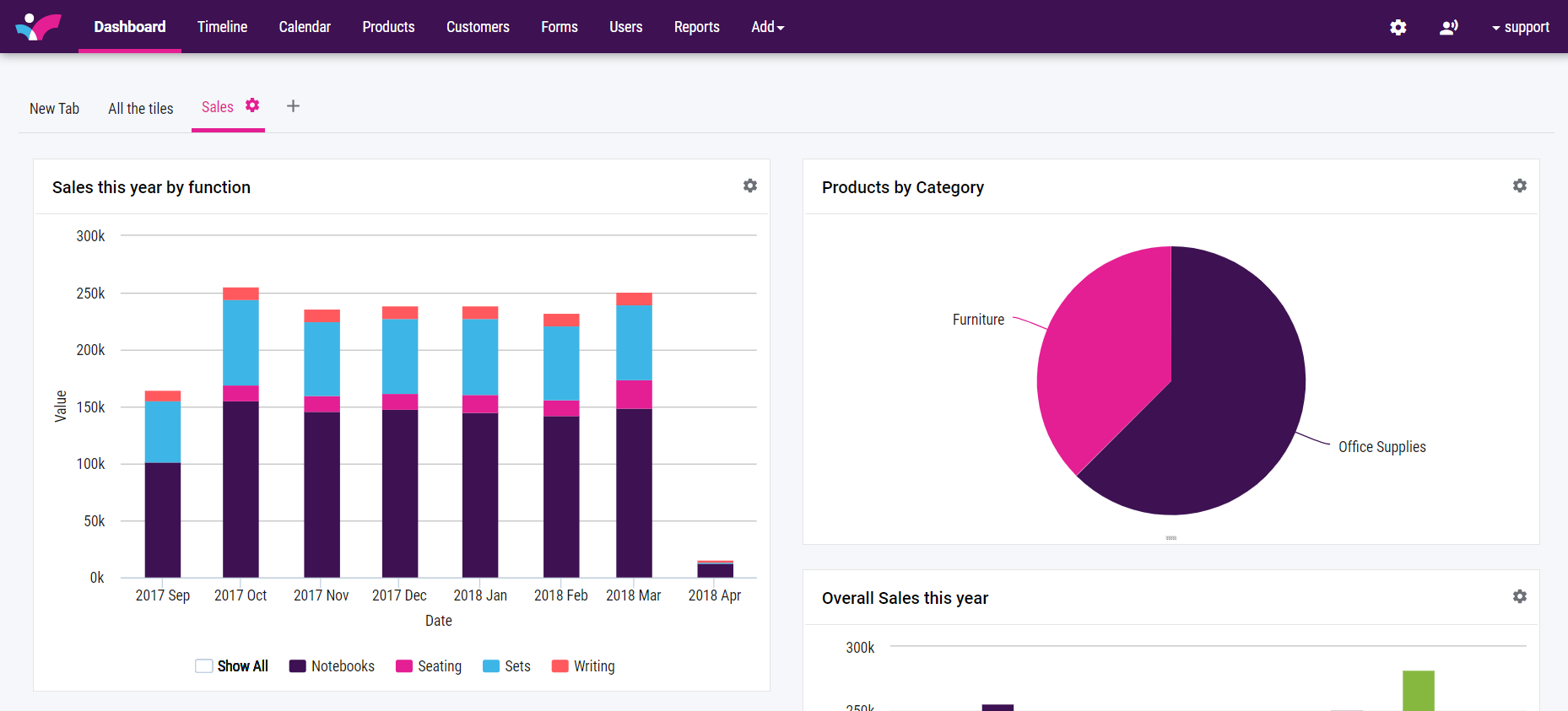 The Skynamo dashboard includes standard and customisable reports, enabling management to make informed business decisions based on data captured by sales reps
