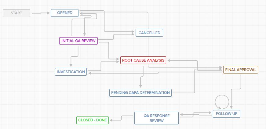 Adaptive Compliance Engine (ACE) configurable workflows