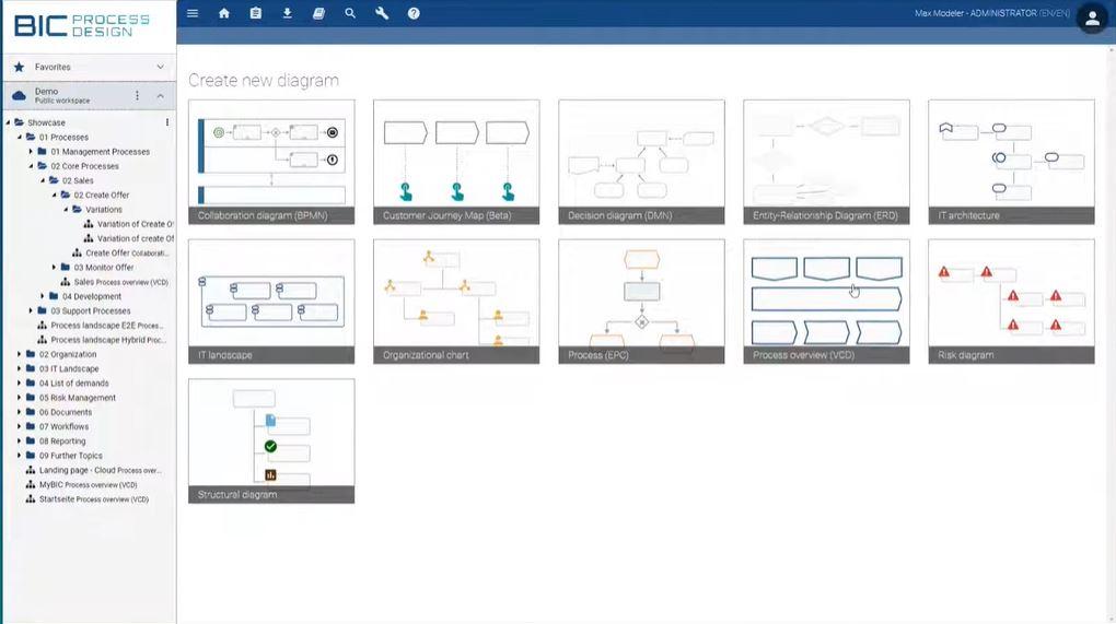 BIC Process Design process modelling